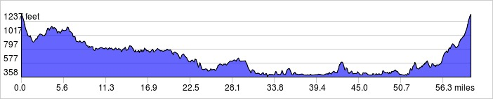 elevation_profile